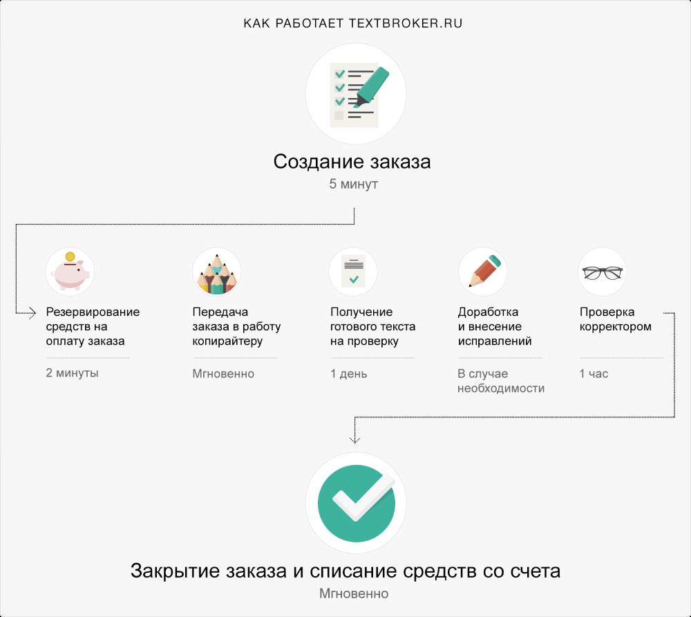 Алгоритм работы бюро Textbroker.ru